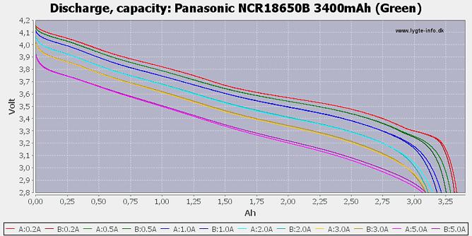 Décharge (capacité) de la Panasonic NCR18650B