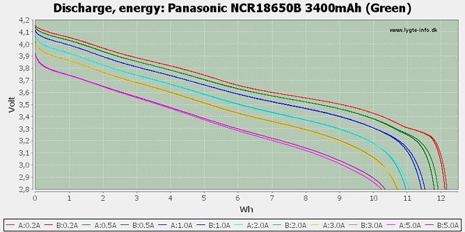 Décharge (énergie) de la Panasonic NCR18650B